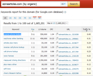 SEMrush example, spy on keywords