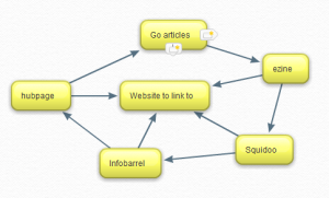 article site linkwheel