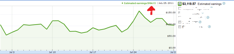 adsense july income report
